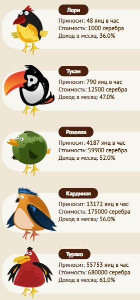 игра экономическая птицы